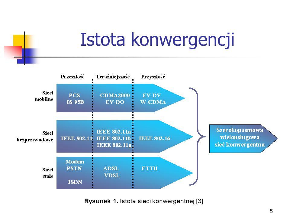 Rysunek 1. Istota sieci konwergentnej [3]